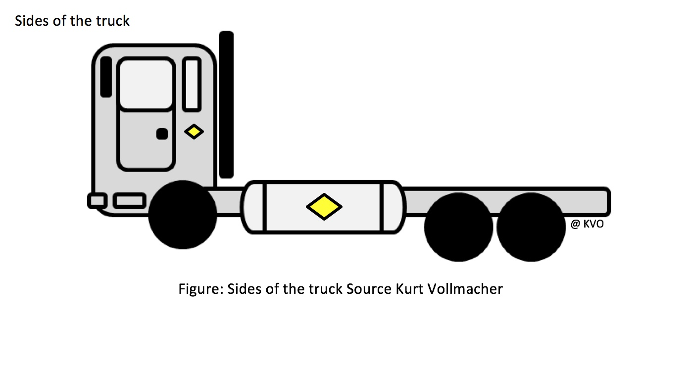 CTIF Proposal for markings on the side of the LNG powered truck.