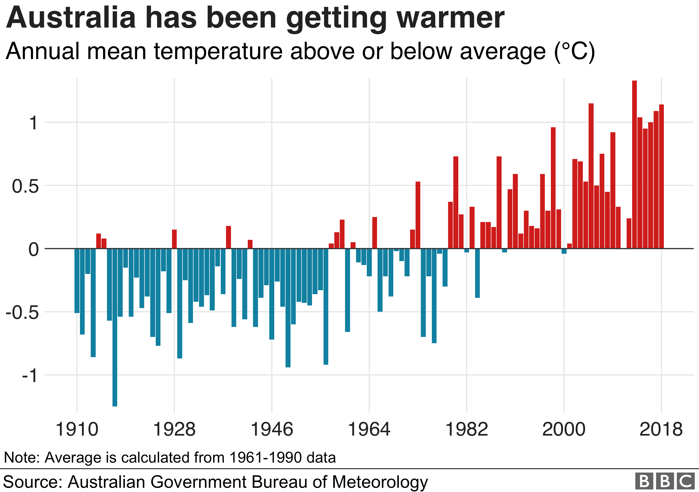 Graph showing the warming of the Australian continent in recent years. Source: The Australian Government Bureau of Meterology.